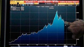Leve respiro en la Bolsa, pero los bonos bajan y crece el riesgo país