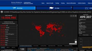 Coronavirus: Ya son más de 10 millones los casos en todo el mundo