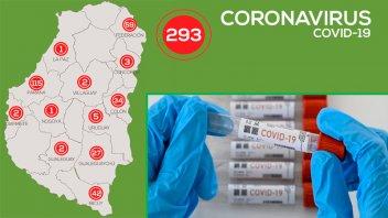 Coronavirus: Entre Ríos tiene 293 casos y 252 se registraron en el mes de junio