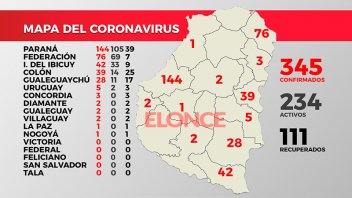 Covid-19 en Entre Ríos: Más de 110 pacientes recuperados, la mayoría de Paraná