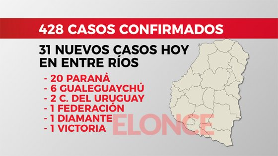 COVID-19 en Entre Ríos: Suman 156 pacientes recuperados, la mayoría de Paraná