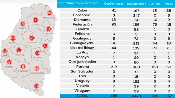 Covid-19 en Entre Ríos: Los casos