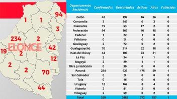 Tres departamentos concentran más del 75% de los casos de Covid-19 en Entre Ríos