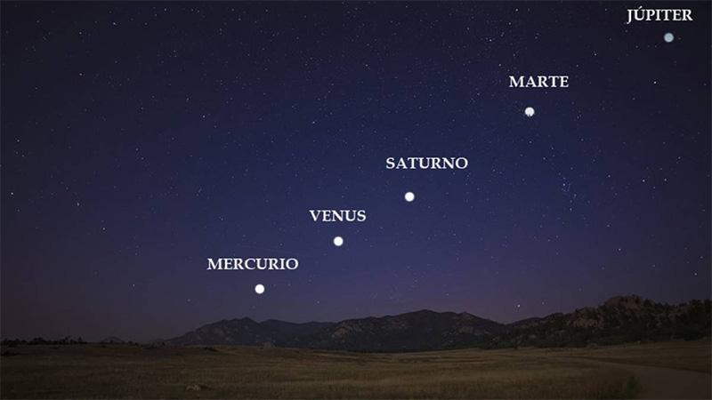 Se podrán ver cinco planetas y sin la necesidad de usar telescopio ...