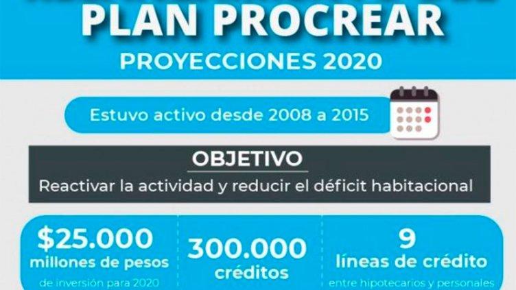 Procrear 2020: Los requisitos, cómo y cuándo serán las inscripciones