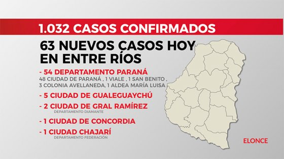 Entre Ríos superó los 1.000 casos de Covid19: Hubo 63 este viernes, 48 en Paraná