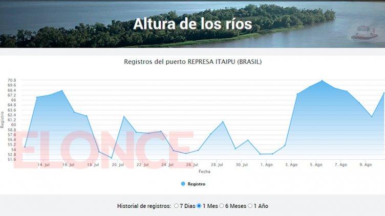 Bajante del Paraná: Itaipú no abrió compuertas y optó por producir más energía