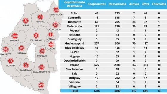 Coronavirus en Paraná: Cantidad de activos volvió a superar a la de recuperados