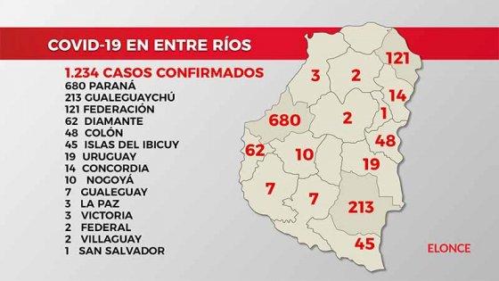Reportan 18 casos de Covid-19 en Entre Ríos y procesan 130 hisopados de Paraná