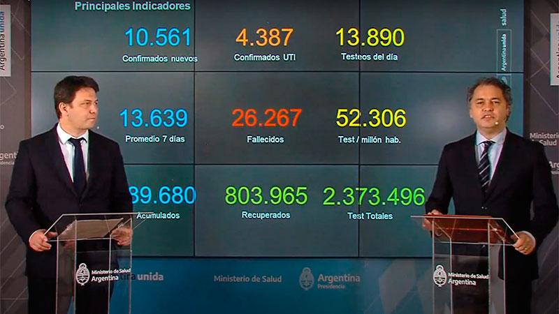 Coronavirus: confirmaron 13.510 nuevos casos en las últimas 24 horas