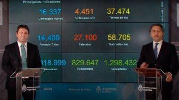 Reportan que 162.252 personas tienen coronavirus en la actualidad en Argentina