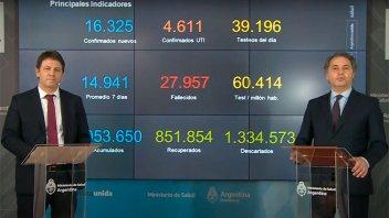 Covid-19: Promedian casi 15.000 casos diarios en la última semana en el país