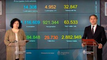 La ocupación en terapias intensivas a nivel nacional promedia 64,4 por ciento