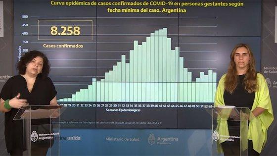 Más de 8.000 embarazadas contrajeron Covid-19 en el país: 38 de ellas murieron