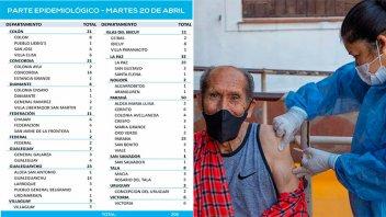Bajó la cifra de casos de coronavirus en la provincia: reportaron 206 positivos