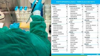 Alta cifra de casos de coronavirus en la provincia: reportaron 589 positivos