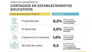Crespo midió la incidencia del Covid en las escuelas: 28 casos durante abril