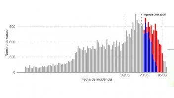 Covid-19 en Entre Ríos: reportan un descenso en la cantidad de casos del 8%