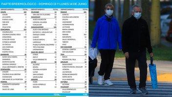 Reportaron 1108 casos de Covid en Entre Ríos durante las últimas 48 horas