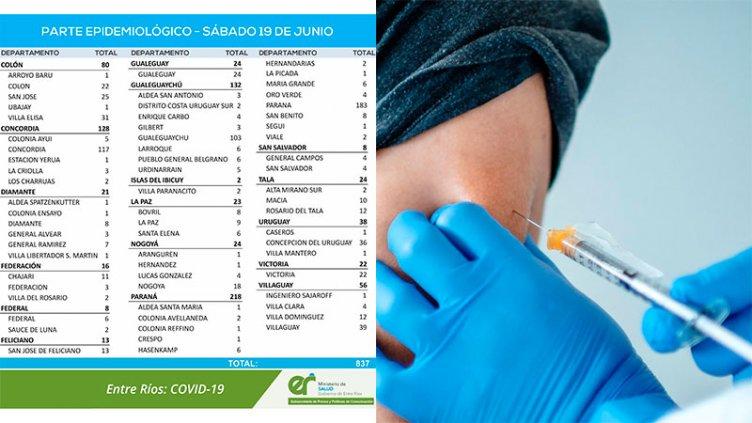 Nueva baja de casos de coronavirus en la provincia: reportaron 837