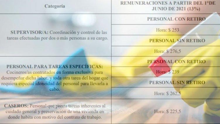 Oficializan aumentos salariales para el personal doméstico: los nuevos valores
