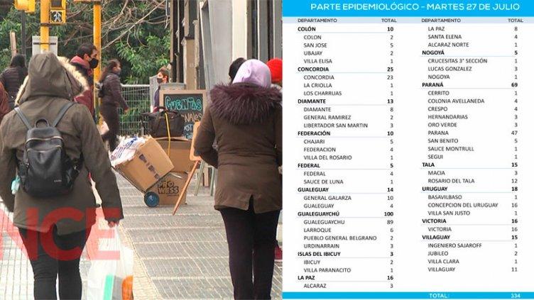 Se mantiene baja la cifra de casos de Covid en la provincia: reportaron 334