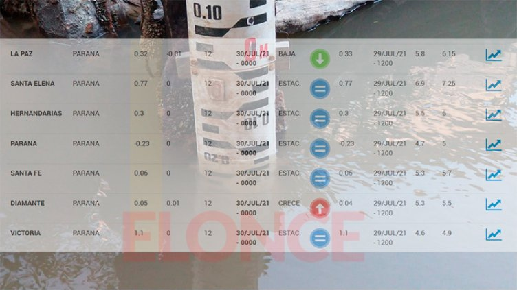 El río se mantiene estacionario en 24 centímetros por debajo del cero en Paraná