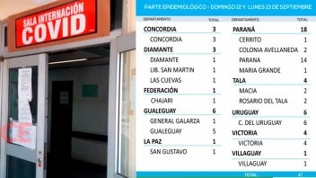 Reportaron 47 casos de Covid en Entre Ríos durante las últimas 48 horas