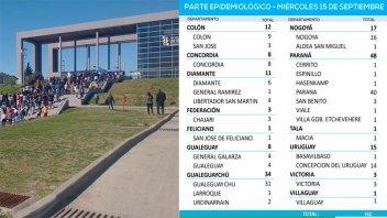 Leve repunte de casos de coronavirus en la provincia: reportaron 162 positivos